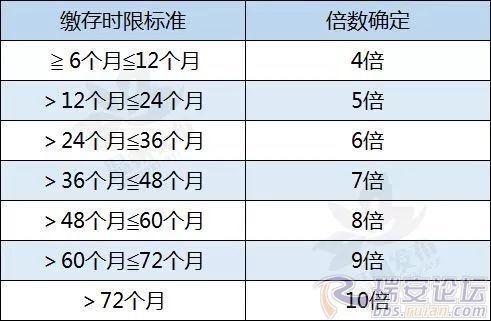 皇家彩票网官方网站:公积金政策调整首套房贷利率上浮_要买房的速看